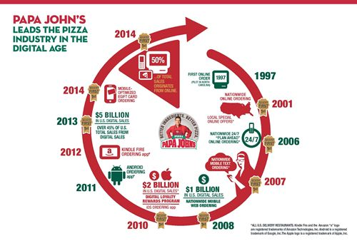 """Papa John's is """"First to 50"""" Percent Total Digital Sales"""